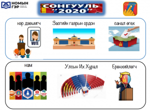 mongolian vocab election nomiin ger